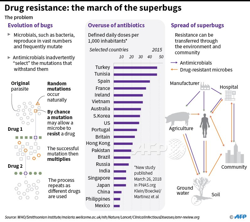 the rise of the superbugs It's difficult to imagine a world without medicines -- and yet, before the twentieth century there weren't any.