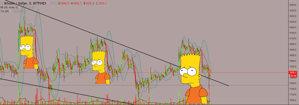 bart simpson head trading cryptocurrency
