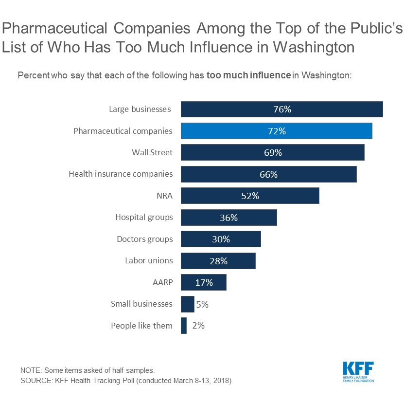 a case study on the influence of dtca on the pharmaceutical companies Direct-to-consumer advertising:  only benefits the pharmaceutical companies—not  academy of advertising to study the influence and effects of dtca.
