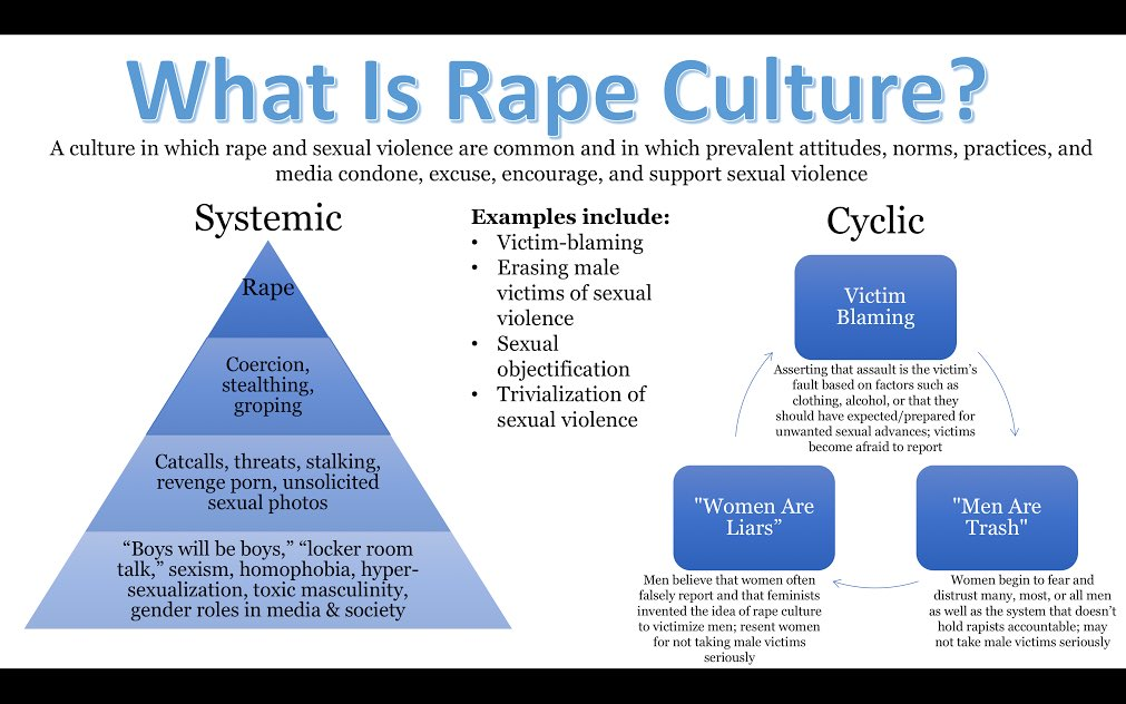 rape culture attitudes and assessments essay Read this essay on rape culture rape culture describes a culture wherein rape is prevalent and normalized the term was first used in the 1970's, when feminists were trying to raise awareness about rape rape culture views: attitudes and practices in our society that normalize or excuse rape.