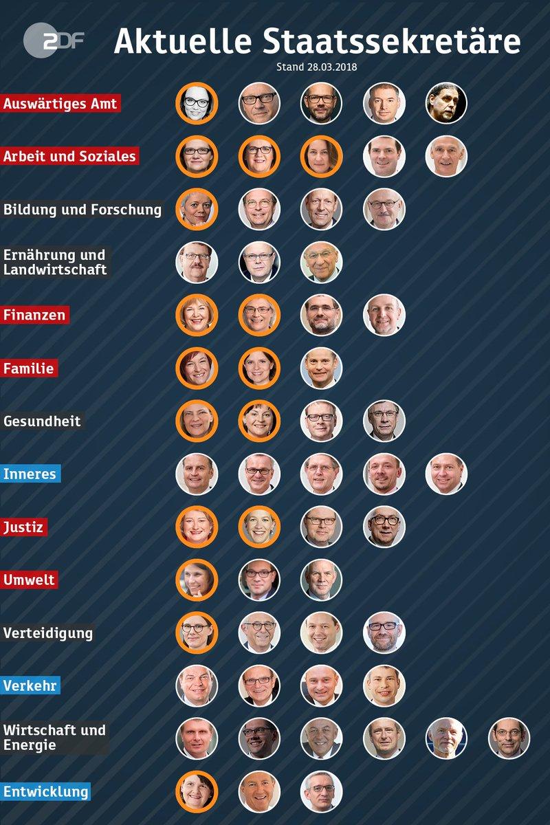 #Seehofers FührungsMANNschaft ist komplett. Wie es in den anderen Ministerien aussieht? Es steht 16:41.