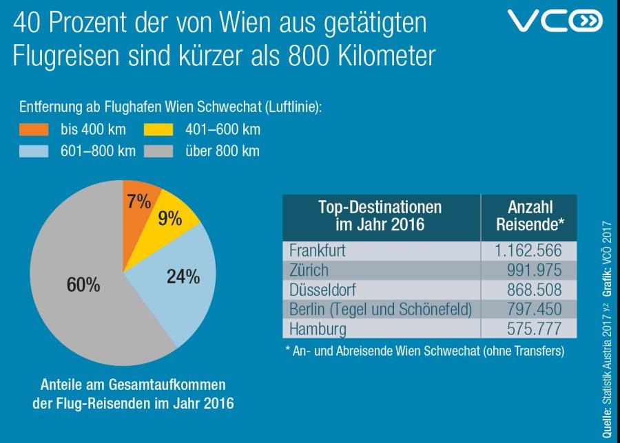 Vcö On Twitter Viele Kurzstrecken Flüge Am Flughafen Wien Viele