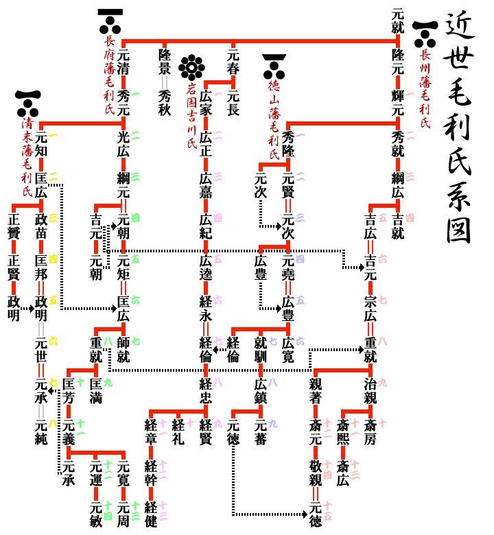 """はまね on Twitter: """"毛利氏の家系図を描いてみた。赤い罫線・二重縦線 ..."""