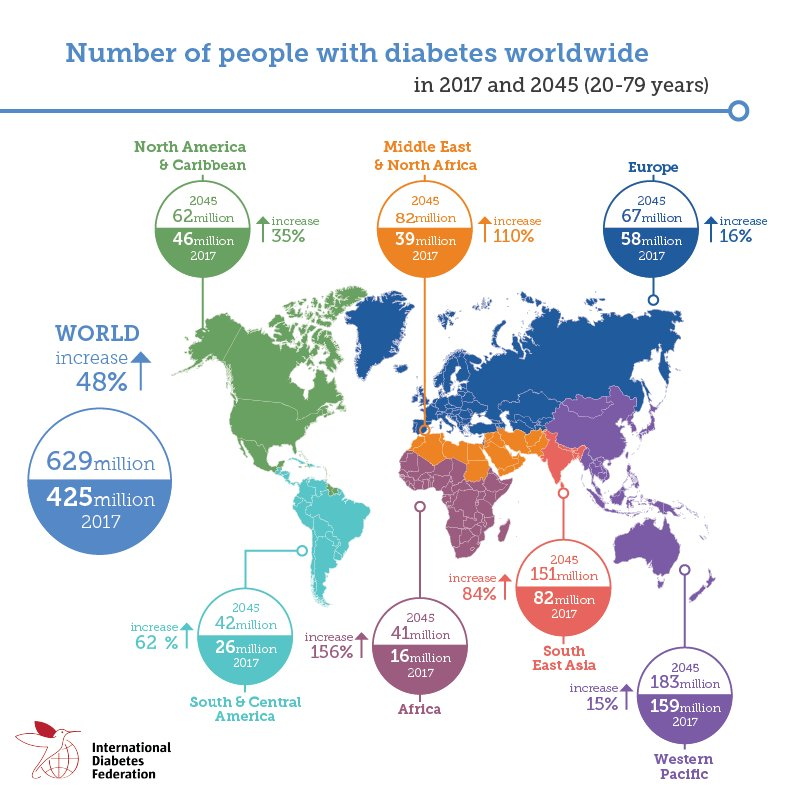"""Int. Diabetes Fed. on Twitter: """"The number of people living with #Diabetes is set to reach 629 ..."""