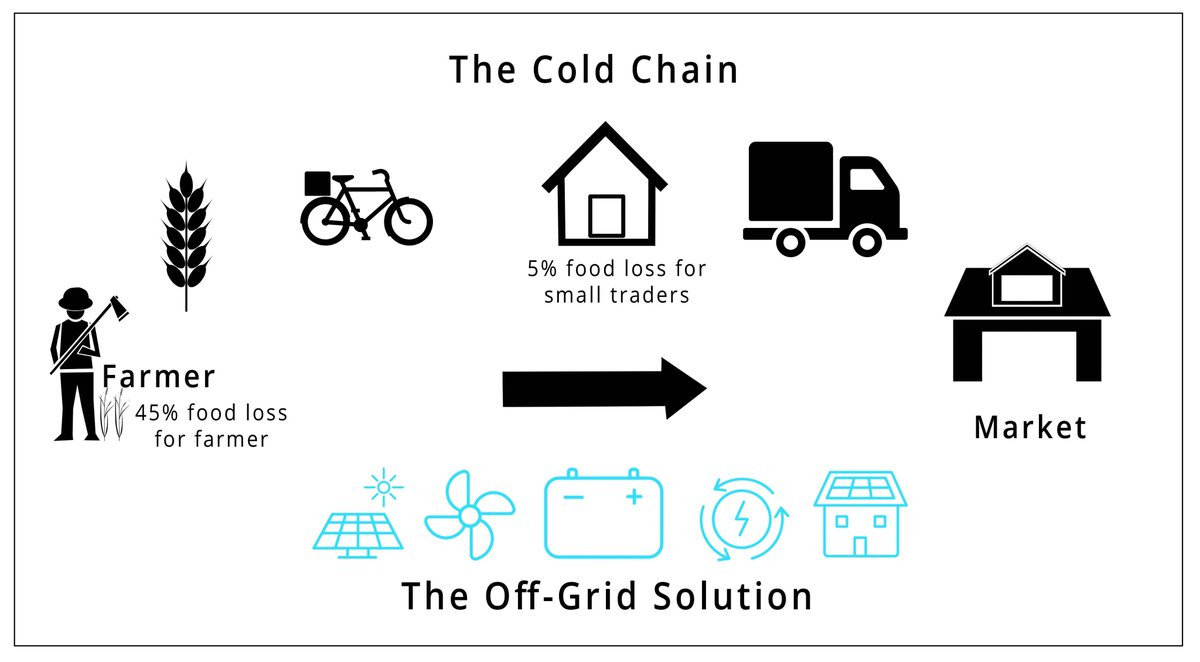 ... off-grid cold storage technology that demonstrates #energy efficiency scalability u0026 feasibility for deployment in select Sub-Saharan African countries.  sc 1 st  Twitter & Energy 4 Impact on Twitter: