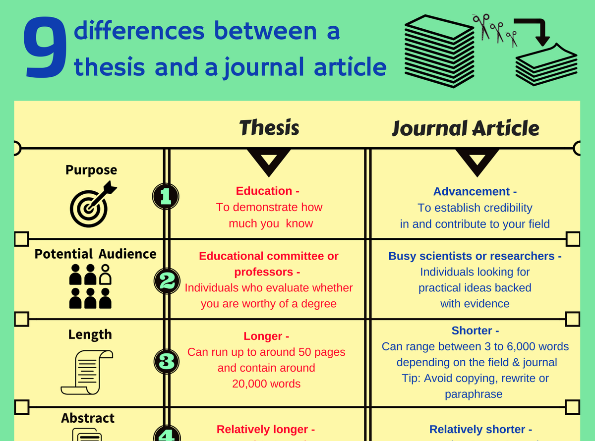 thesis research journals Ugc approved international research journal of irjmsh publication is open access and your thesis will be irjmsh international research journal.