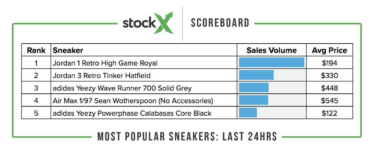 Hashtag #stockxscoreboard sur Twitter
