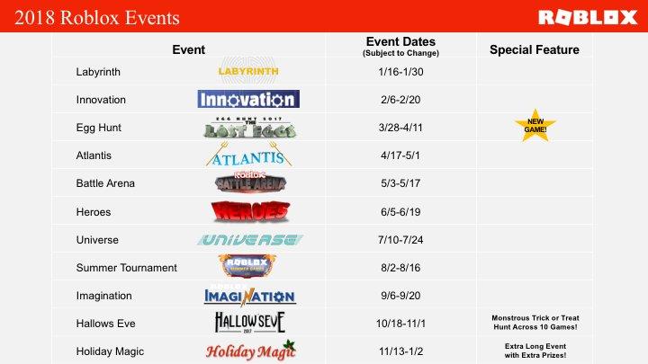 Eventos En Roblox 2020 Noticias Blox Spanish Unrobloxian Twitter