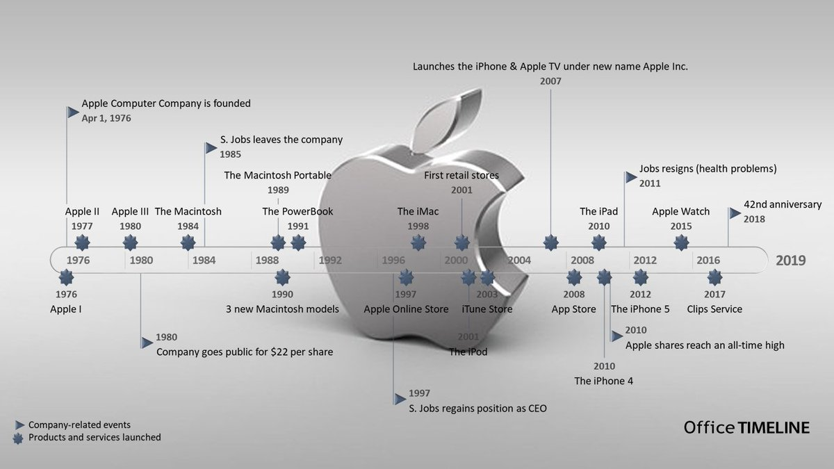the apple inc timeline illustrates the history of the company since its start till present listing the main products and services it has released