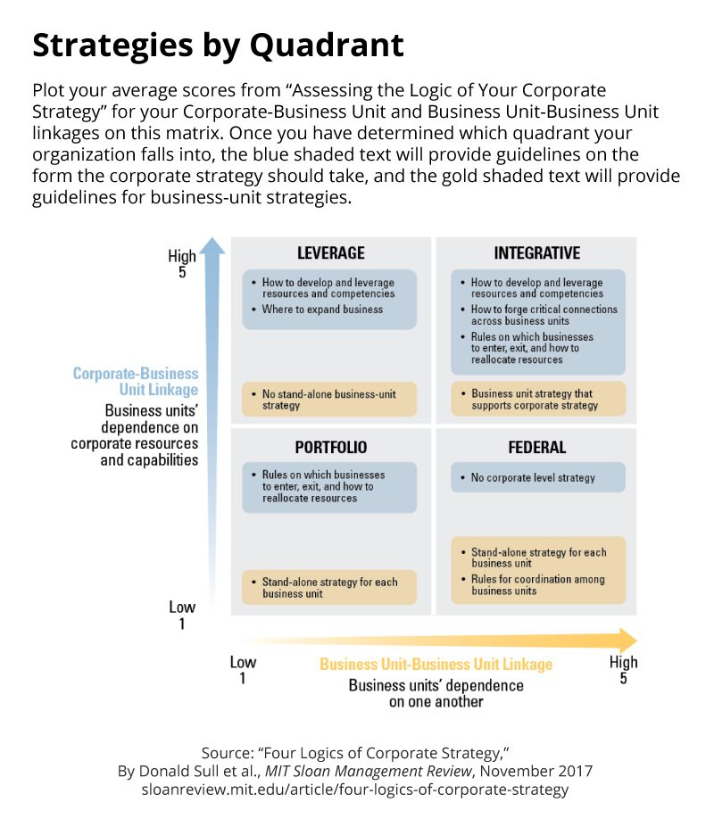 strategy as simple rules One of the fastest ways to create a strategy is the sull & eisenhardt's simple rules framework to learn more of the concept please read their paper.