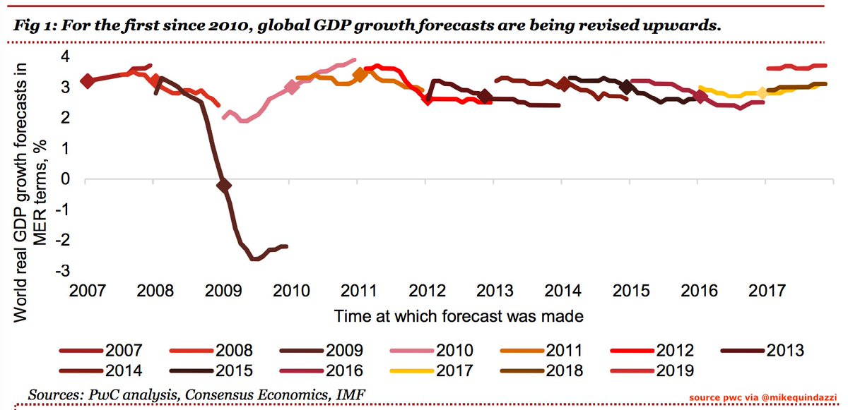 global growth in 2009 purchasing power Year to year changes in the nominal level of output or income of an economy are affected by a combination of forces: real growth, price inflation, and exchange rates changes in any of the three can affect an economy's relative size and, therefore, its ra.