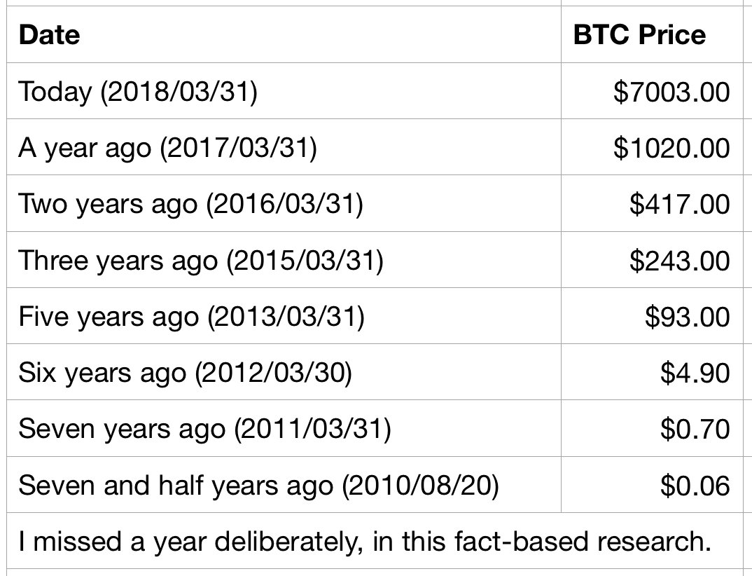 Image result for bitcoin price history