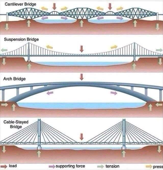 Compresión y tracción en diferentes tipos de puentes