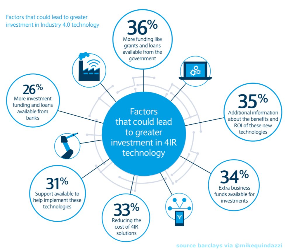 6 factors that could lead to more investment in #Industry40 #4IR technologies. @Barclays via @MikeQuindazzi Hashtags #AI #Robotics #Drones #Blockchain #RPA #VR #AR #IoT #DataScience #WEF2018 Link  http:// bit.ly/2Fsbnep  &nbsp;     <br>http://pic.twitter.com/XD0Pyxg1GW  https:// twitter.com/MikeQuindazzi/ status/980007300659404800 &nbsp; …