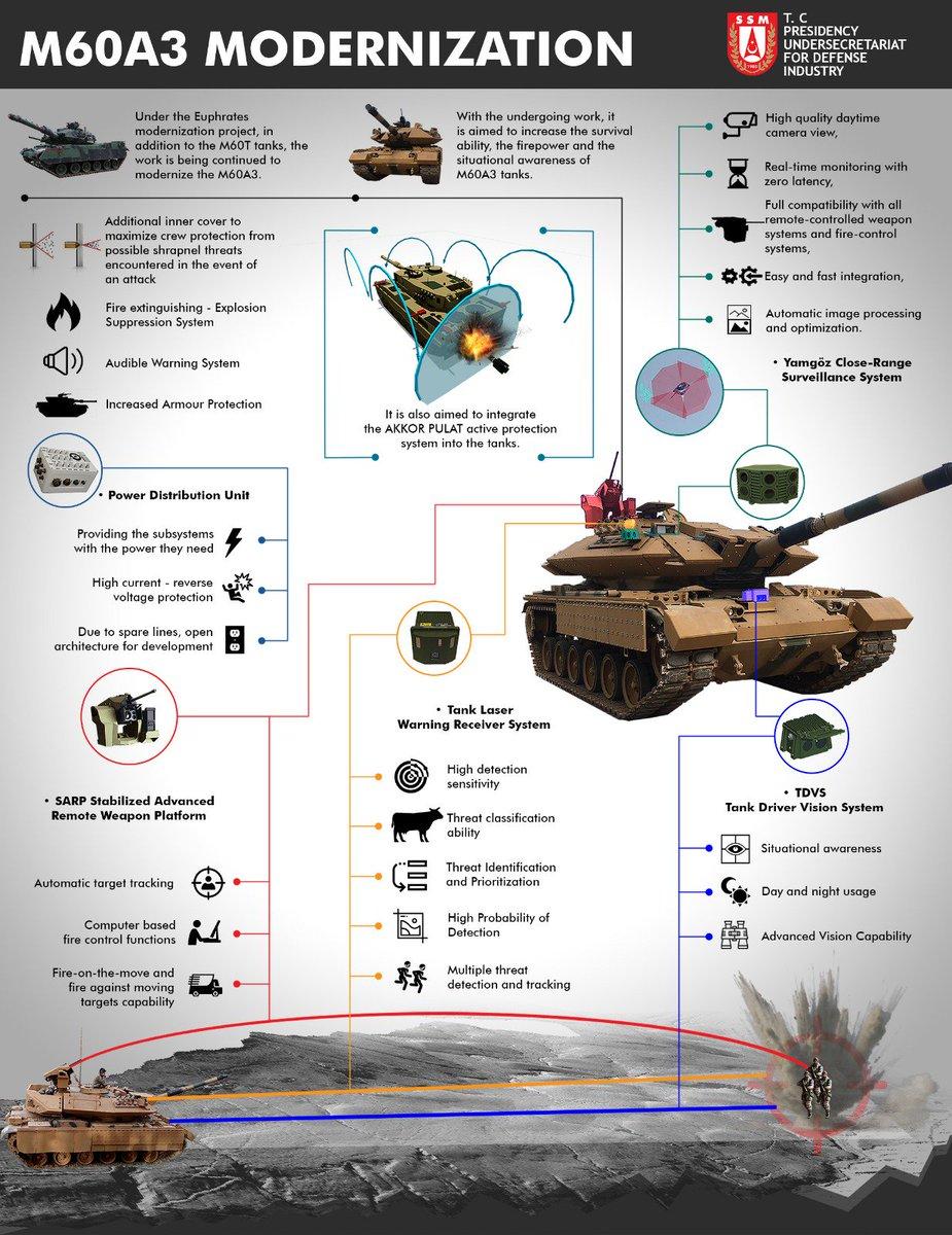 Turkish Ground Forces equipment - Page 2 DZsuB6vXUAA7TUC