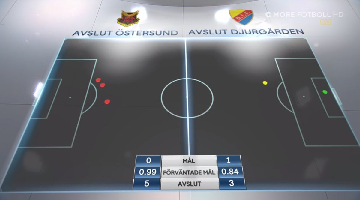 On Twitter Cmore Is Now Putting Up Expected Goals During Their Broadcast For Allsvenskan