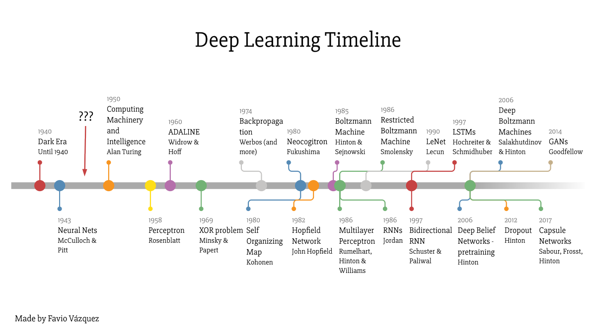 Deep Learning Timeline