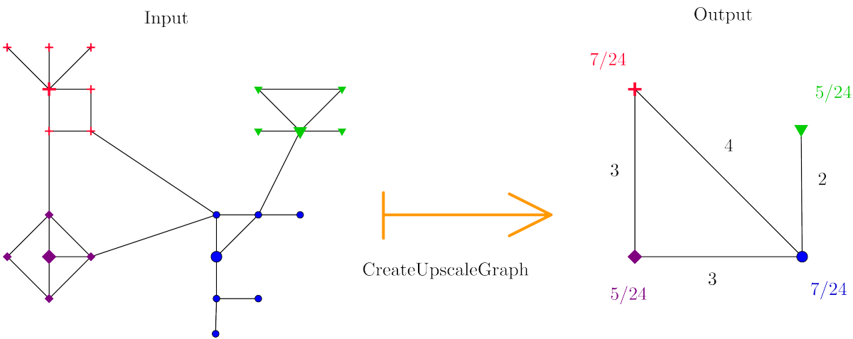 Production of juvenile