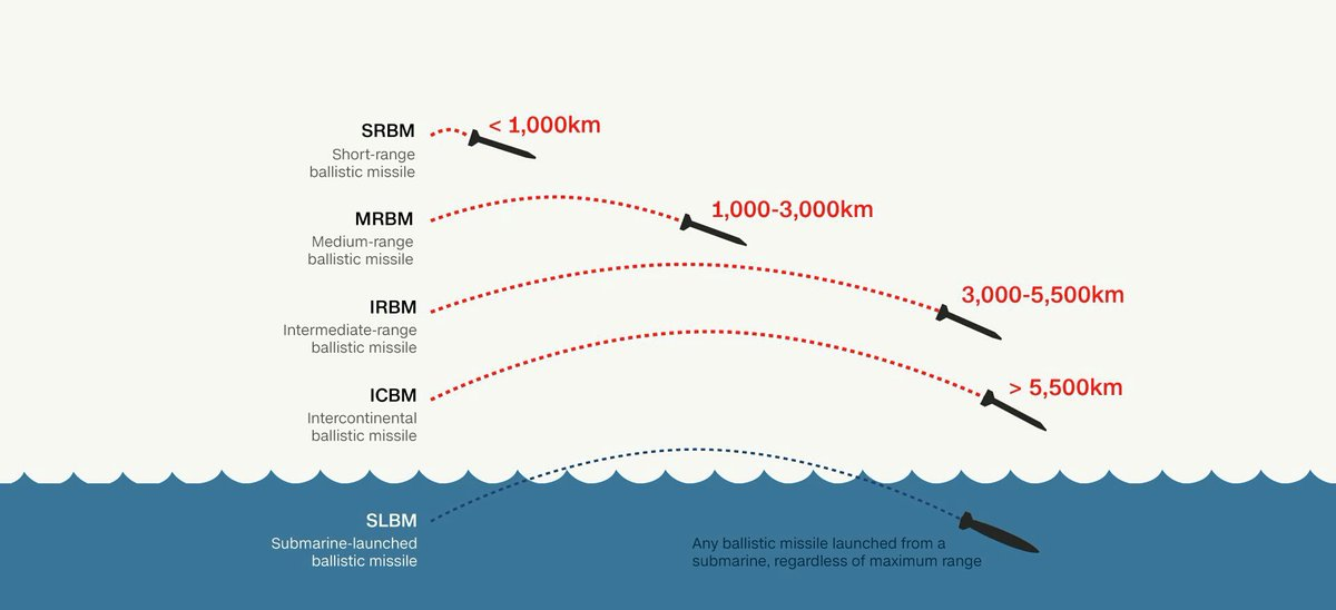 SRBM, MRBM, IRBM, ICBM ile ilgili görsel sonucu