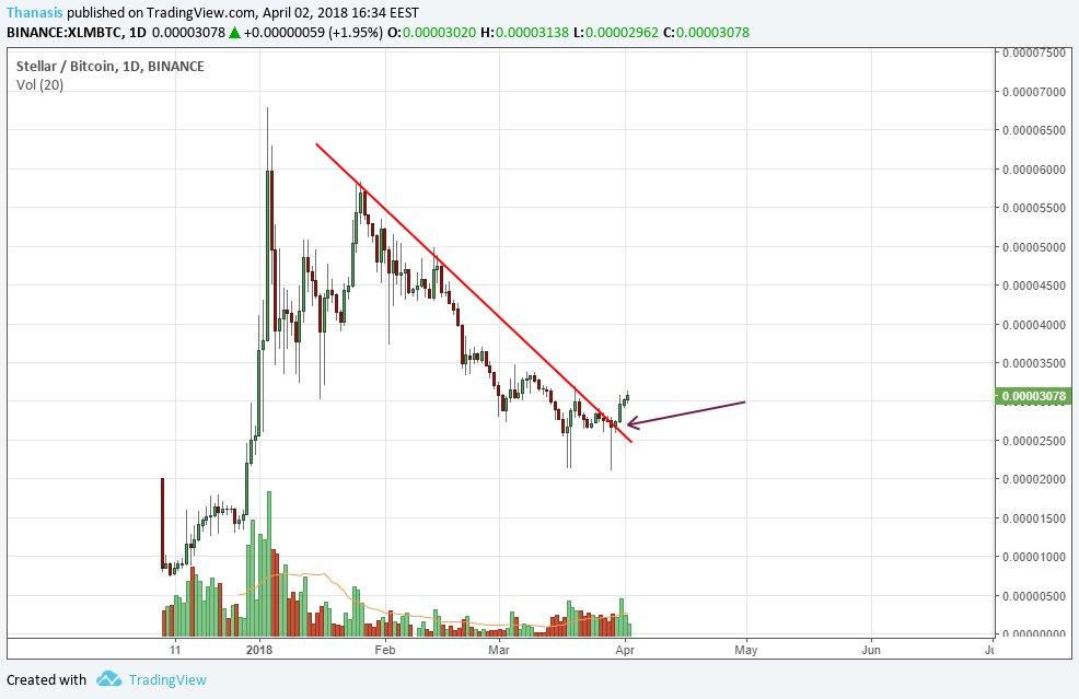 coinbase trading view