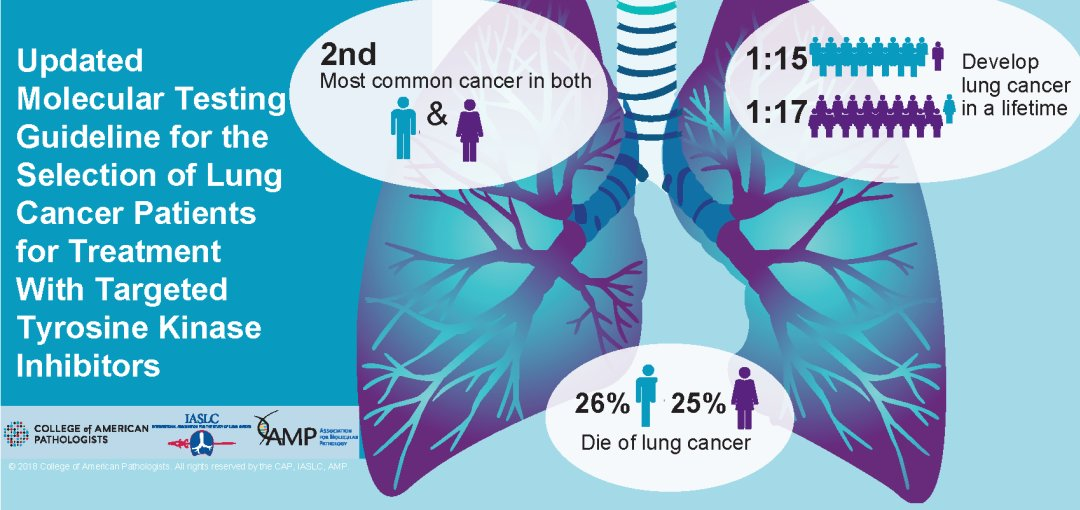 7a684609b62 ... the updated AMP CAP IASLC molecular testing guidelines for lung cancer   April 3rd  9 pm EST April 4th  9 pm CET (4 pm EST) Moderated by   DrJosephKim ...