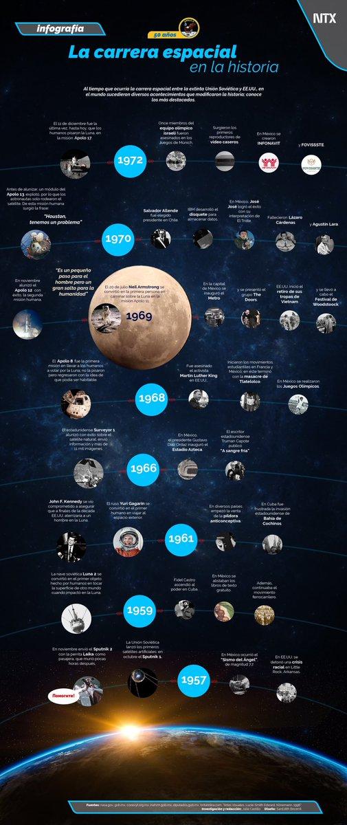 INFOGRAFÍA 📈  La carrera espacial en la historia. • #Notimex