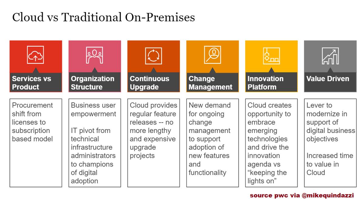6 considerations for migrating to the #Cloud >>> #PwC via @MikeQuindazzi >>> #CloudComputing #IoT #SaaS #DataAnalytics #BigData #AI #Cybersecurity >>> #Infographics