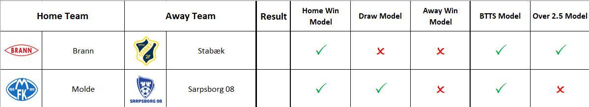 Predictions for the 2 games of the Eliteserien @eliteserien #Norway #eliteserien #football #sports #sportsbetting #bettingtips #bettingtipster #NOR