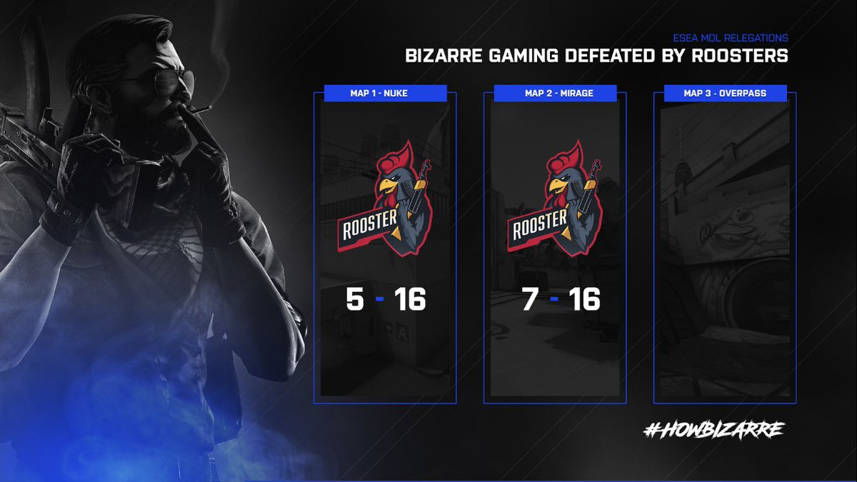 [#CSGO]  Tough match last night for the team! Unfortunately we went down 2-0 against #Rooster.  Tonight we go up against #Control 👀   We are fighting for a spot in @ESEA #MDL! 🔥  #HowBizarre