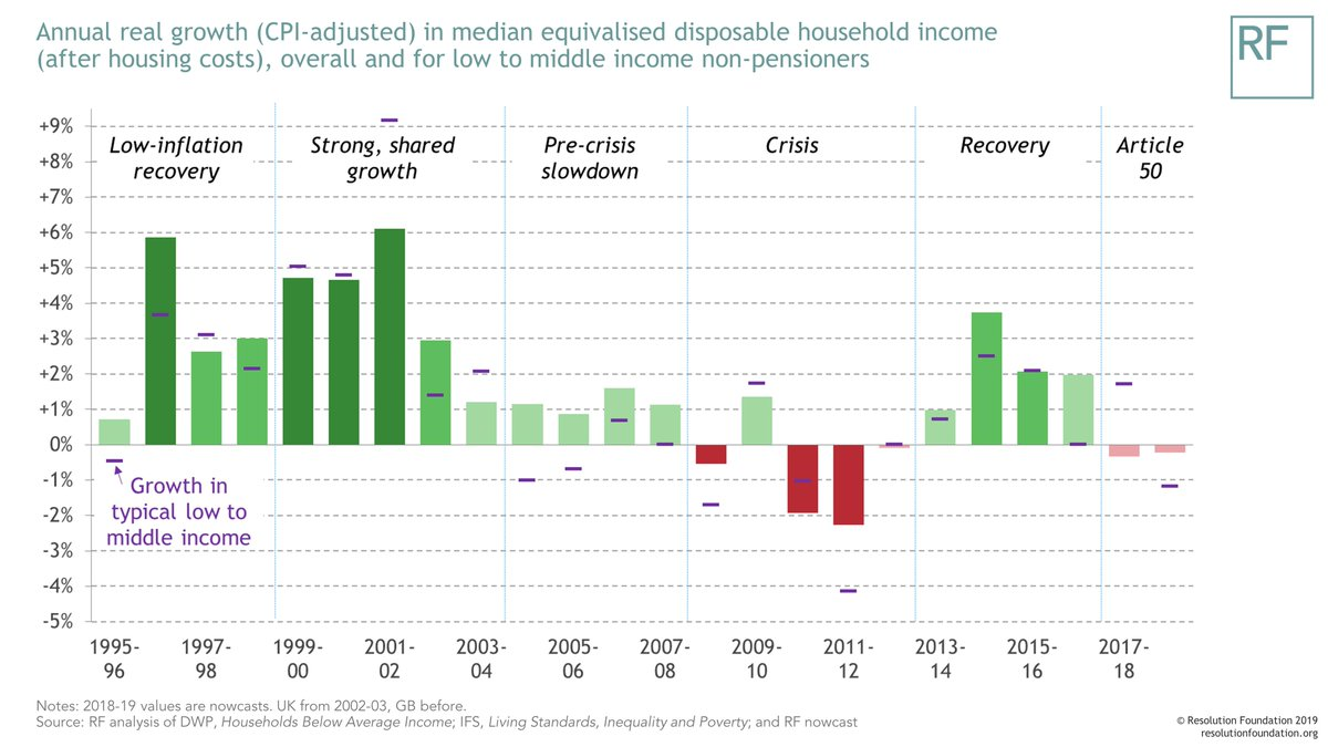 test Twitter Media - Over the past two years, UK households have experienced slower income growth than in the aftermath of the early 1990s recession, and the weakest growth outside of recessions since records began in 1961. Read more in our new Living Standards Audit 2019: https://t.co/x2cpWrimOe https://t.co/736q1nM4v4