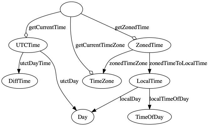 この図を書きたかったためだけに書いた記事/Haskellの時間系ライブラリ time が提供する型