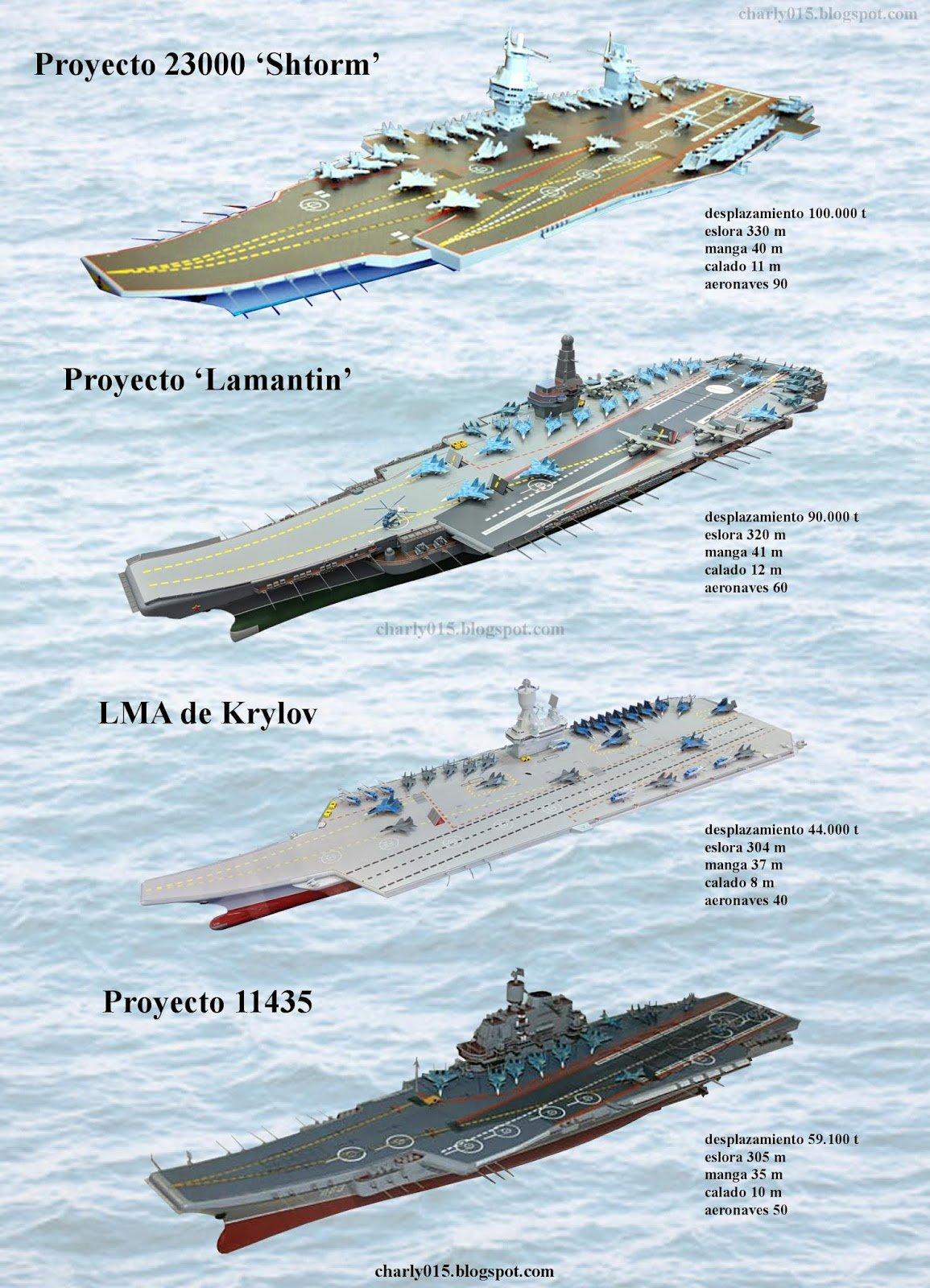 Основные проекты российского авианосца будущего