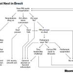 Image for the Tweet beginning: What's next now? #Brexit #deal