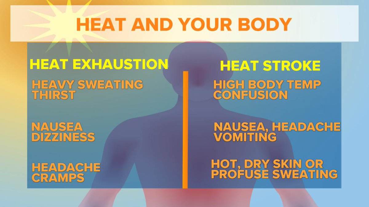 Heat is a silent killer.  Your body may be talking to you today, make sure you understand it. Here are the signs of heat related illnesses.  Heat is the #1 weather related killer in the US. #GetUpDC @wusa9 #wusa9weather<br>http://pic.twitter.com/l4XDhmMfdm