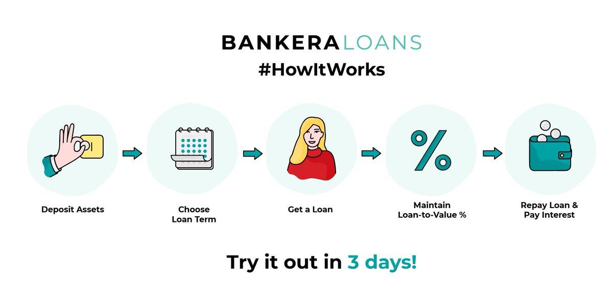 Tweet by @BankeraLoans