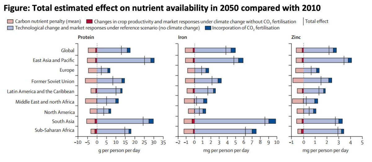New research shows that rising #CO2 will lower the projected availability of key nutrients protein, iron, and zinc by 2050: http://bit.ly/32yj1iC #climatechange #foodsecurity @PIM_CGIAR @CGIARclimate @HarvardChanSPH @CSIROnews @ncenacchi  @DanMasonDCroz