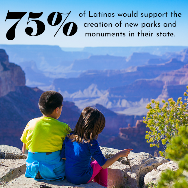 #LatinoConservationWeek FACT: 75% of Latinos would support the creation of new parks and monuments in their state. #LCW19 #ClimateFriday #Greenlatinos #LatinosActonClimate