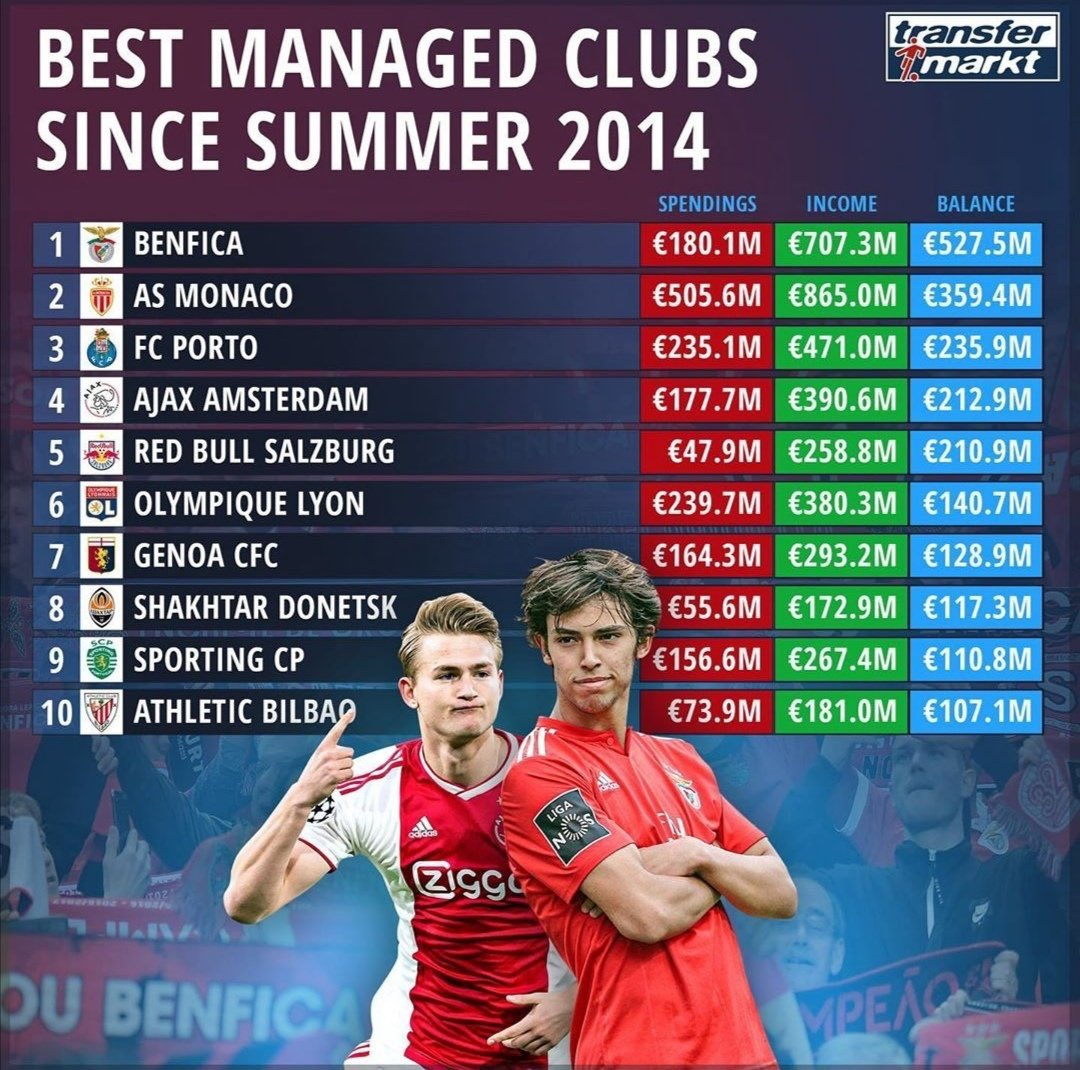 In der Rangliste der Klubs mit der besten Transferbilanz seit 2014 liegt Benfica einsam an der Spitze.