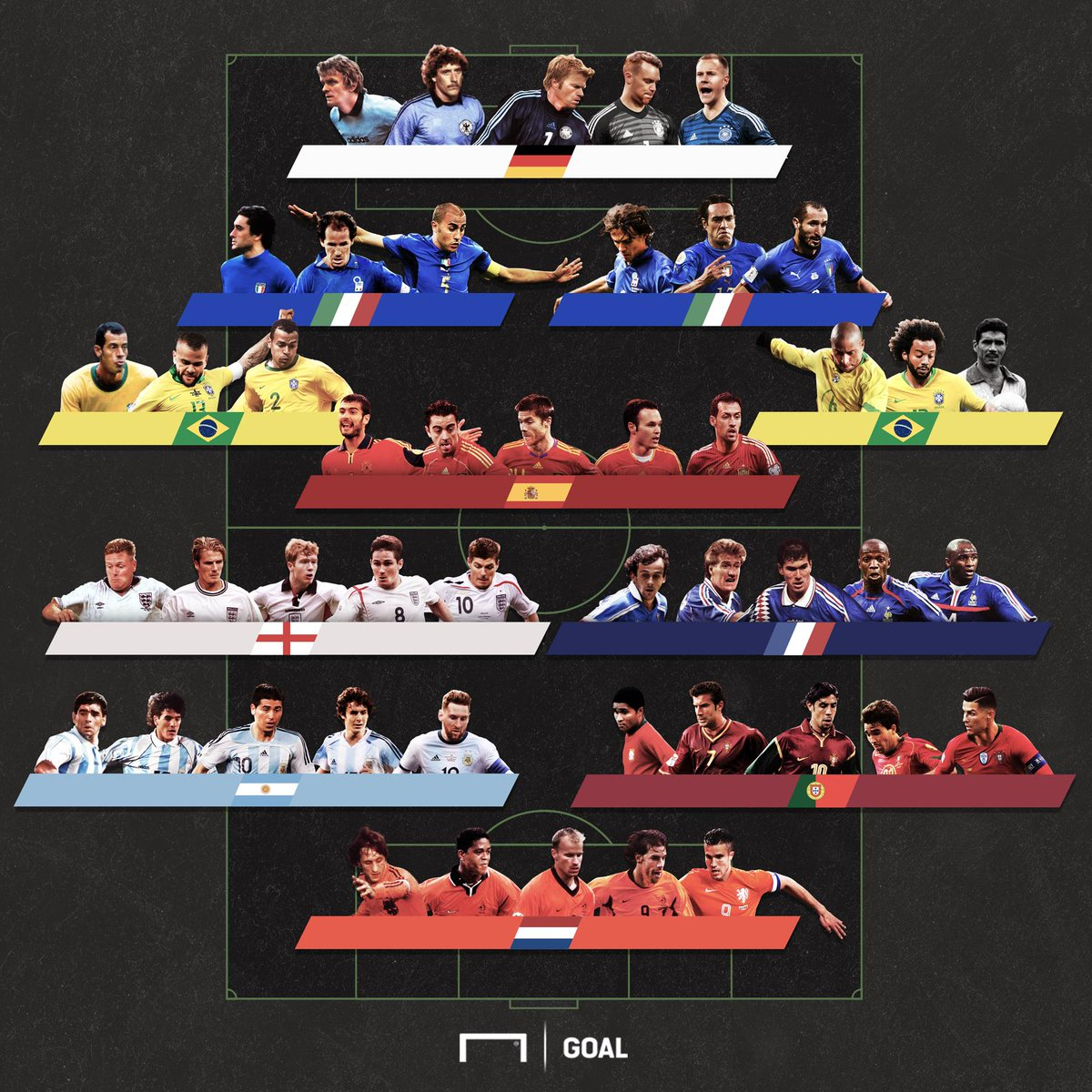Italy's centre-backs  Spain's midfielders  Argentina's wingers   Choose one player from each position  <br>http://pic.twitter.com/evlk41X2gH