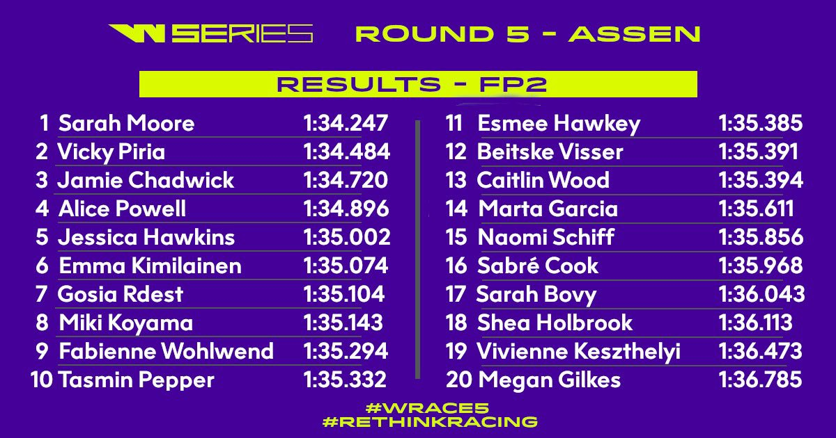 #FP2 wrapped up. Full classification below. #WSeries