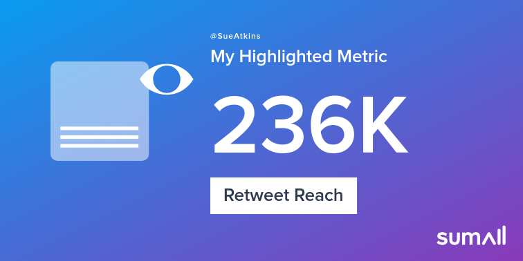 My week on Twitter 🎉: 206 Mentions, 161K Mention Reach, 160 Likes, 35 Retweets, 236K Retweet Reach. See yours with sumall.com/performancetwe…