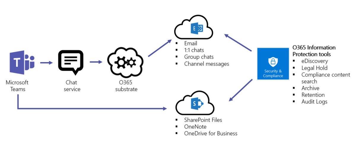 Explore how #MicrosoftTeams data flows to both @MSFTExchange and @SharePoint. http://msft.social/chd2n4