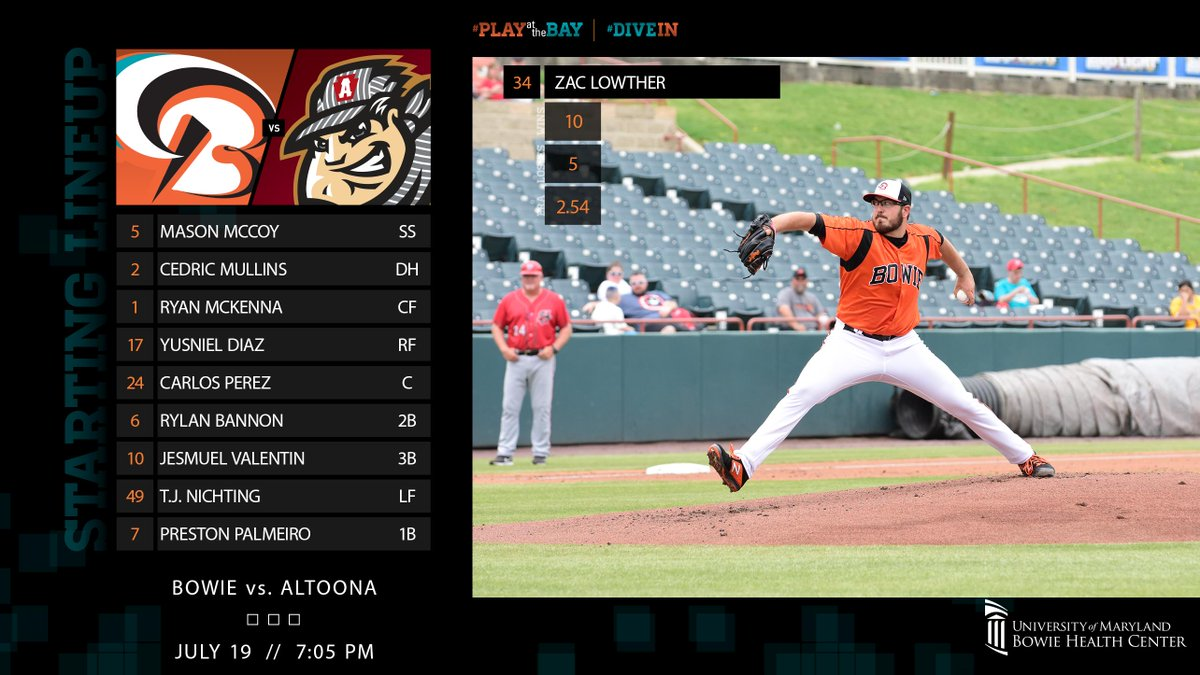 The league's win leader is back, looking to get his 1st win vs. Altoona. Here's the UM Bowie Health Ctr lineup:  ⏰ 7:05 p.m. 🆚 @AltoonaCurve 📻 http://mixlr.com/bowiebaysox (Mixlr) / https://bit.ly/2CVQ9Wo (TuneIn) 📈 https://atmilb.com/2JVsjfR (Gameday) 🎟️ http://baysox.com