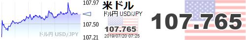 【ドル円USD/JPY】107.765   http://sekai-kabuka.com
