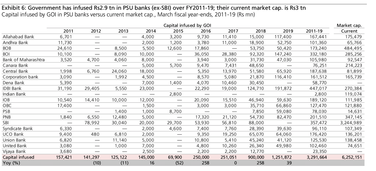 Govt @nsitharaman @narendramodi infused Rs 2.9 lakh crore in PSU banks, ex-Sbi over FY11-19 (so part-UPA also included). That's roughly also the market value of these banks! So all that money amounted to nothing.