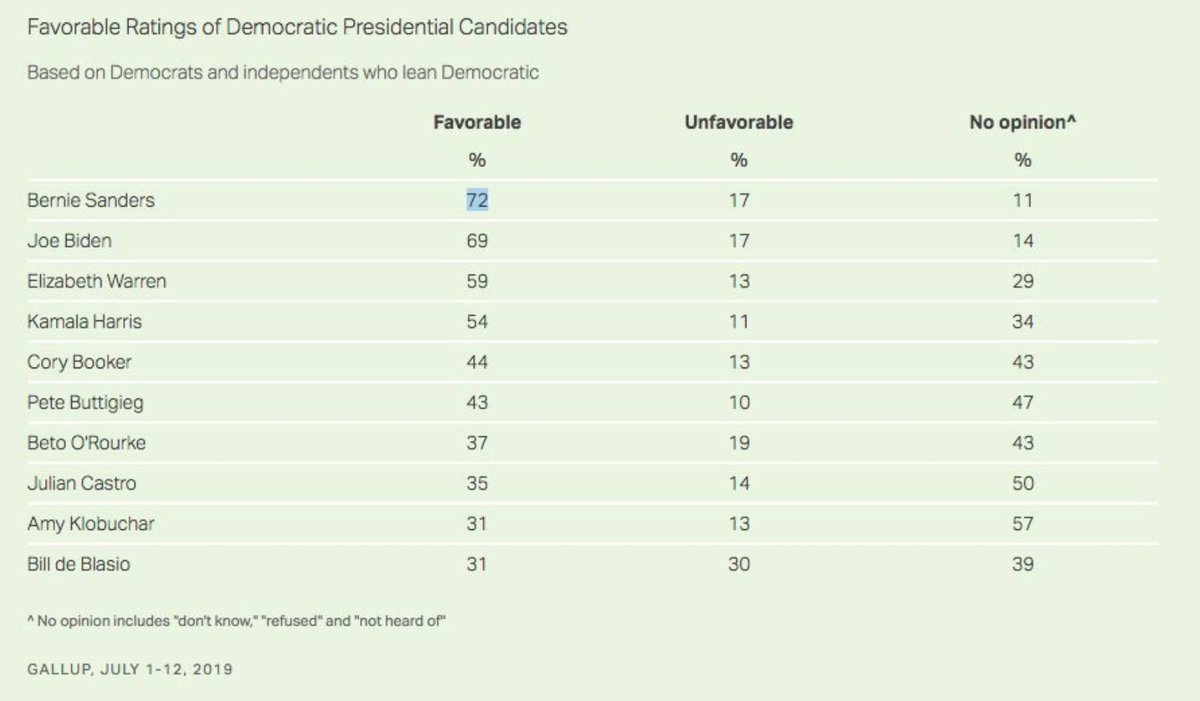 72% of Americans have a favorable view of @BernieSanders according to a @Gallup poll, by far the highest of all the candidates seeking the presidency. People like #Bernie #FeelTheBern <br>http://pic.twitter.com/2jy0SQAFBk