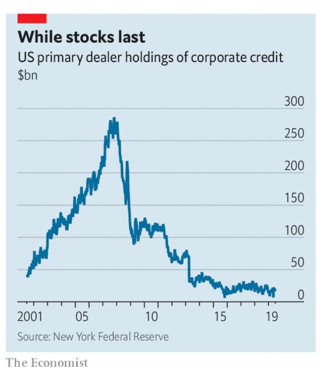 ETFs are a cheap and easy way to invest in corporate bonds but if there was a loss of confidence do primary dealers any longer have the stock to make markets for them? https://www.economist.com/finance-and-economics/2019/07/11/why-everybody-is-concerned-about-corporate-bond-liquidity…