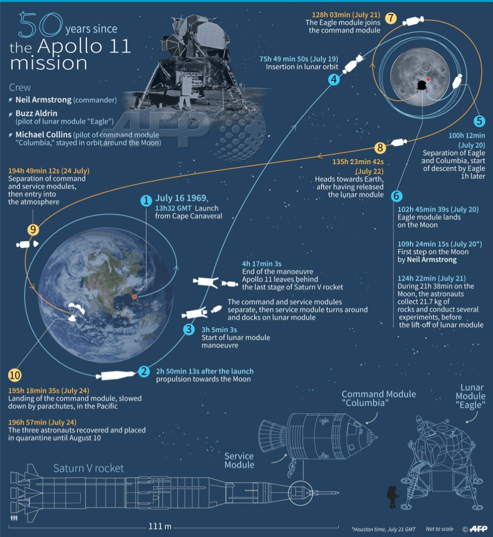 The stages of the Apollo 11 mission #Apollo50th <br>http://pic.twitter.com/BQ6pDlGbf1