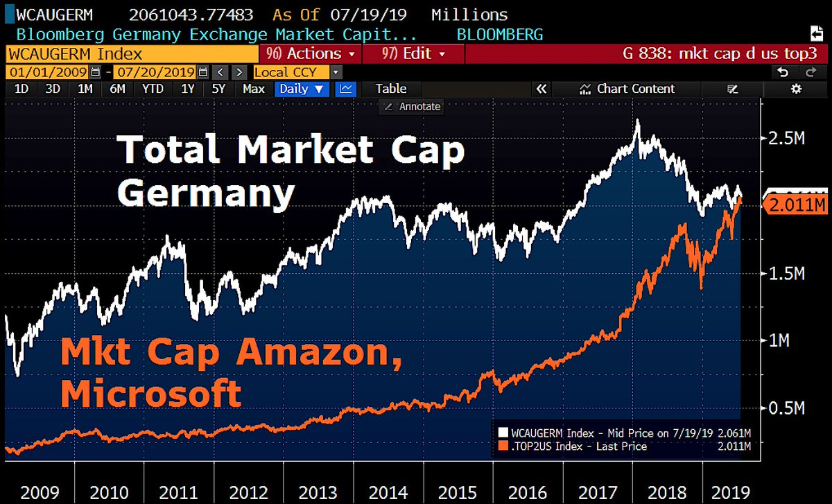 Good morning from #Germany, which is a developing country in terms of financial market size. Total German market cap is now ridiculous $ 2.06tn, just as big as that of Microsoft + Amazon combined. <br>http://pic.twitter.com/EQx1l8RLGV