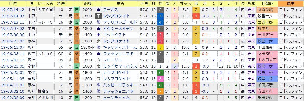 中京の最終は、川田将雅がゴドルフィン馬に騎乗。 最近の成績はこんなです。 確かに人気馬に騎乗ですが、まあまあエグイ成績ですね。 1・2着ばかりで3着は無し。